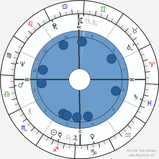 Abbie Hoffman wikipedie, horoscope, astrology, instagram