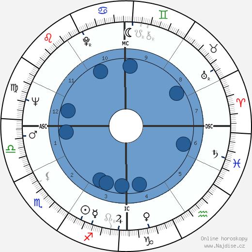 Abbie Hoffman wikipedie, horoscope, astrology, instagram