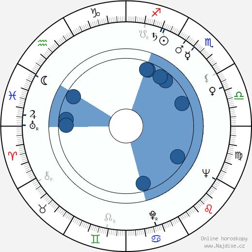 Abby Mann wikipedie, horoscope, astrology, instagram