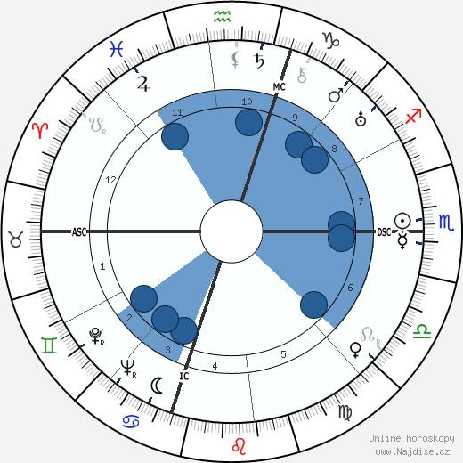 Abby Rockefeller wikipedie, horoscope, astrology, instagram