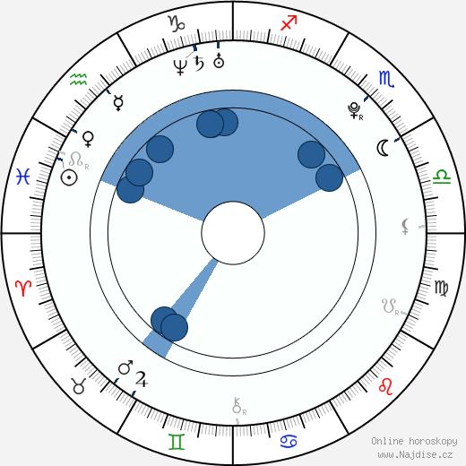 Abby Wilde wikipedie, horoscope, astrology, instagram