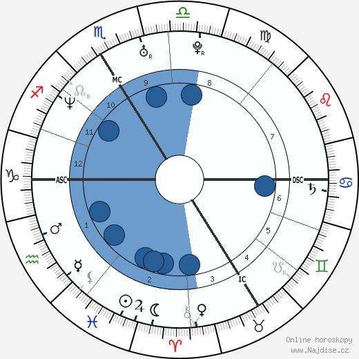 Abd Al Malik wikipedie, horoscope, astrology, instagram