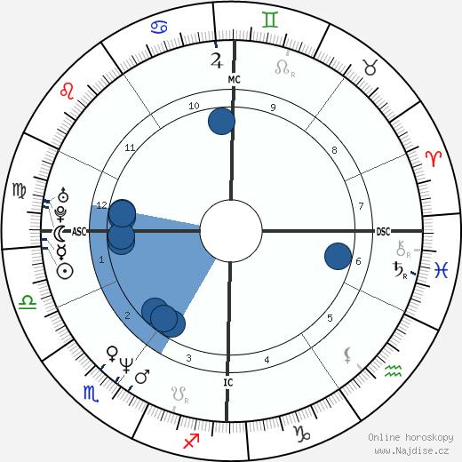 Abdelhakim Dekhar wikipedie, horoscope, astrology, instagram