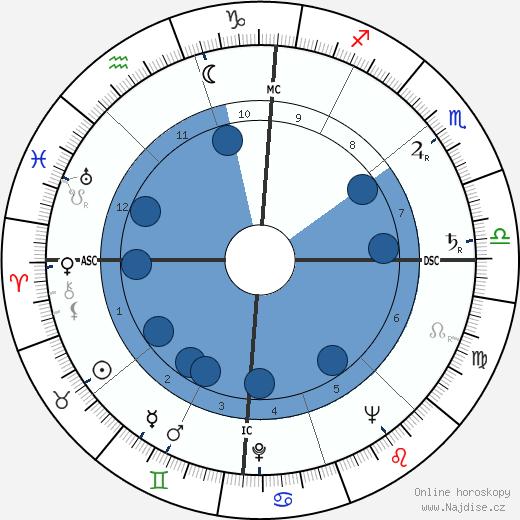 Abdon Alinovi wikipedie, horoscope, astrology, instagram
