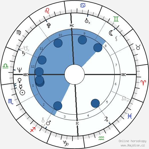 Abdullah Gul wikipedie, horoscope, astrology, instagram
