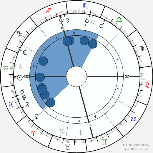 Abraham Lincoln wikipedie, horoscope, astrology, instagram