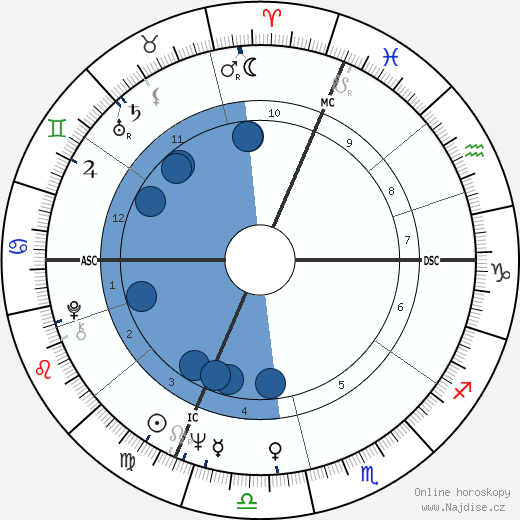 Accardo Salvatore wikipedie, horoscope, astrology, instagram