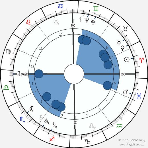 Achille Van Acker wikipedie, horoscope, astrology, instagram