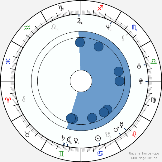 Acuši Takahaši wikipedie, horoscope, astrology, instagram