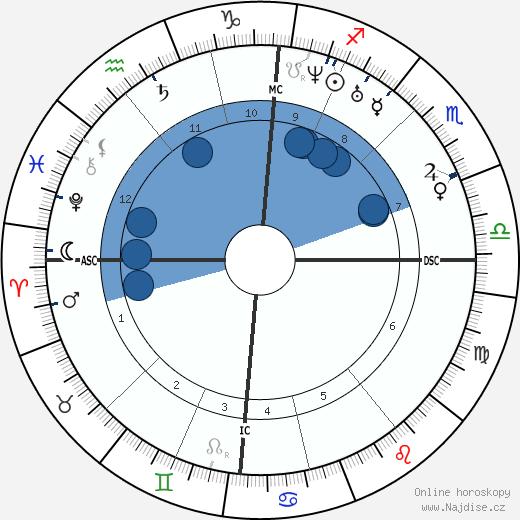 Ada Lovelace wikipedie, horoscope, astrology, instagram