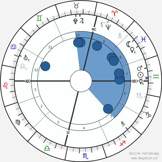 Ada Negri wikipedie, horoscope, astrology, instagram