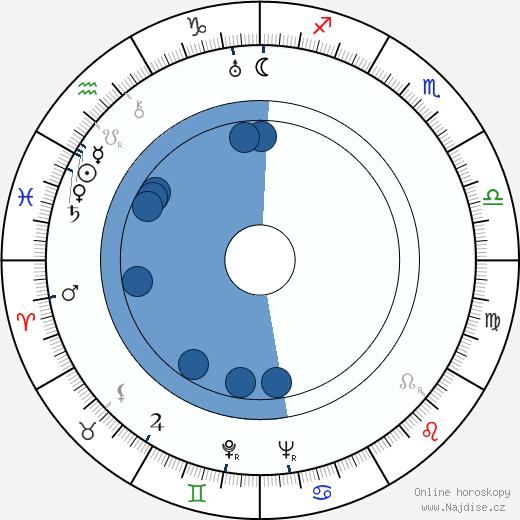 Adam Brodzisz wikipedie, horoscope, astrology, instagram