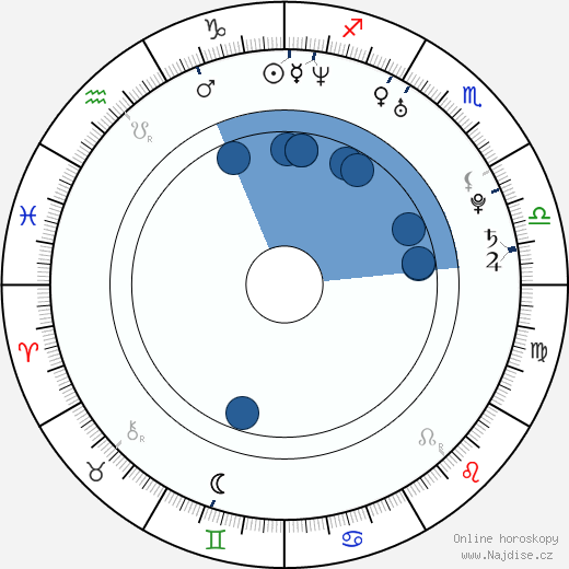 Adam Christian Clark wikipedie, horoscope, astrology, instagram