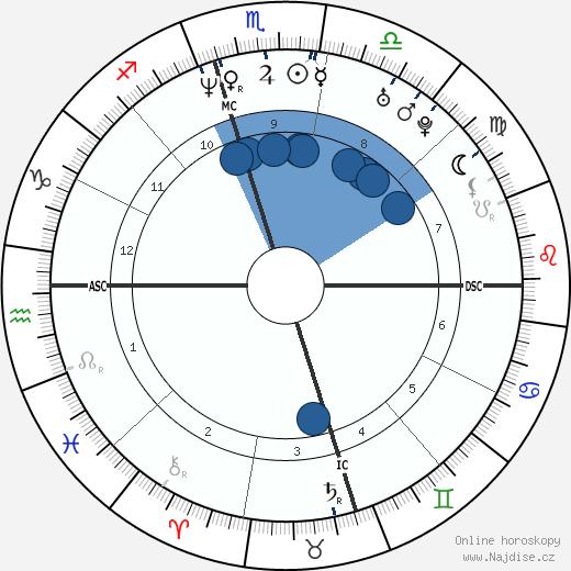Adam Goldberg wikipedie, horoscope, astrology, instagram