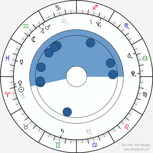 Adam Goldstein wikipedie, horoscope, astrology, instagram