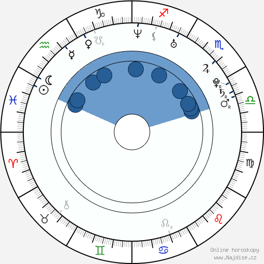 Adam Hann-Byrd wikipedie, horoscope, astrology, instagram