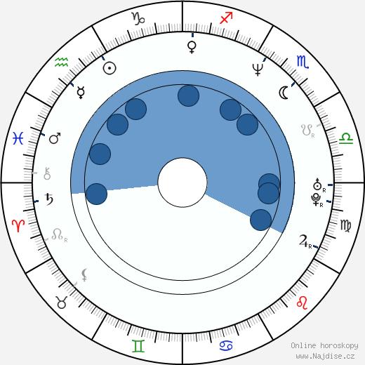 Adam Kane wikipedie, horoscope, astrology, instagram
