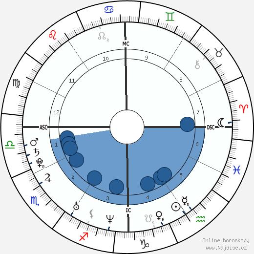 Adam Lambert wikipedie, horoscope, astrology, instagram