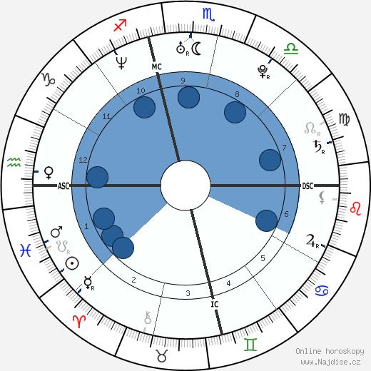 Adam Levine wikipedie, horoscope, astrology, instagram