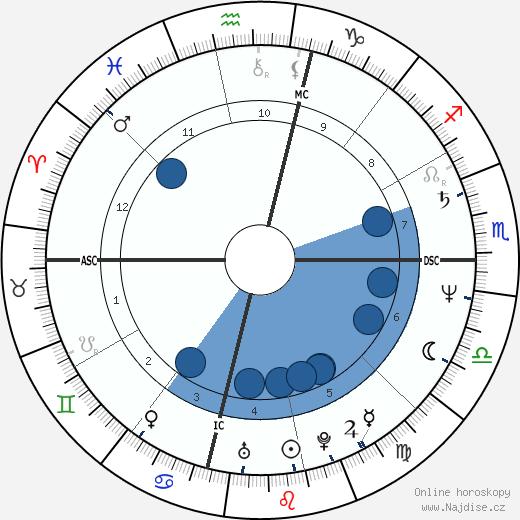 Adam Nimoy wikipedie, horoscope, astrology, instagram