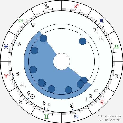 Adam Opel wikipedie, horoscope, astrology, instagram