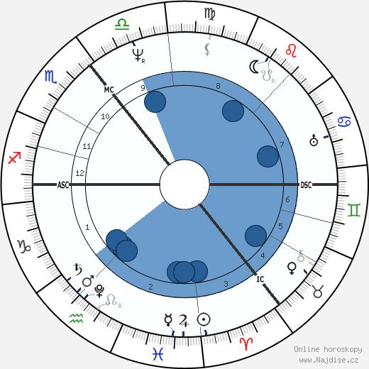Adam Sedgwick wikipedie, horoscope, astrology, instagram