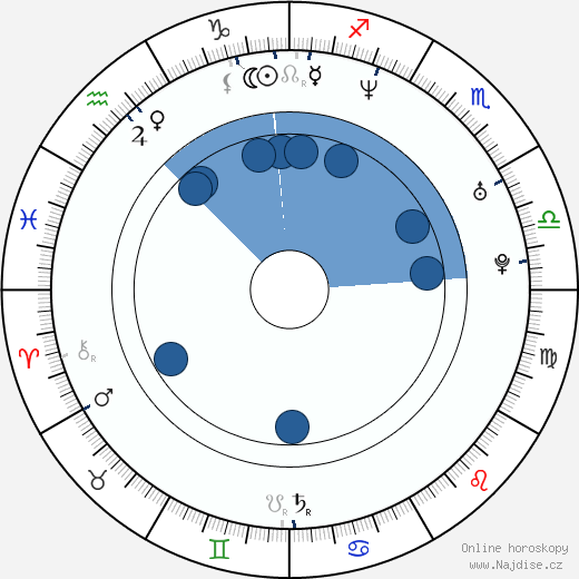Adam Woronowicz wikipedie, horoscope, astrology, instagram