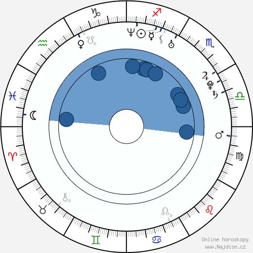 Adan Canto wikipedie, horoscope, astrology, instagram