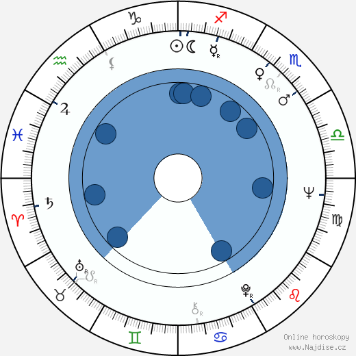 Adela Marculescu wikipedie, horoscope, astrology, instagram