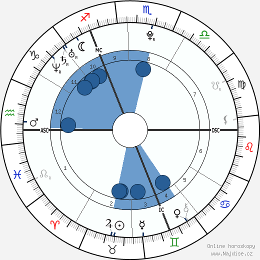 Adele wikipedie, horoscope, astrology, instagram