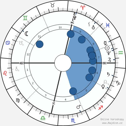 Adelina Patti wikipedie, horoscope, astrology, instagram