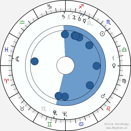 Adi Dassler wikipedie, horoscope, astrology, instagram