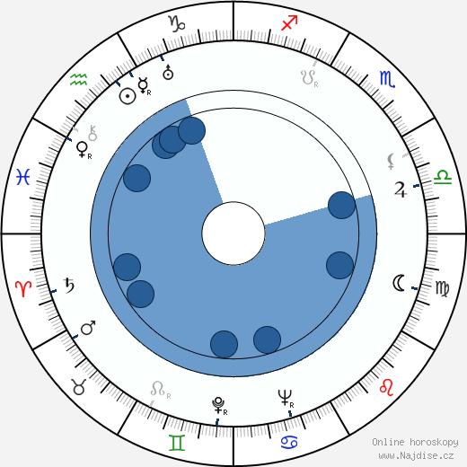 Adina Mandlová wikipedie, horoscope, astrology, instagram