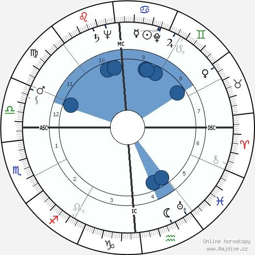 Adolph Kiefer wikipedie, horoscope, astrology, instagram