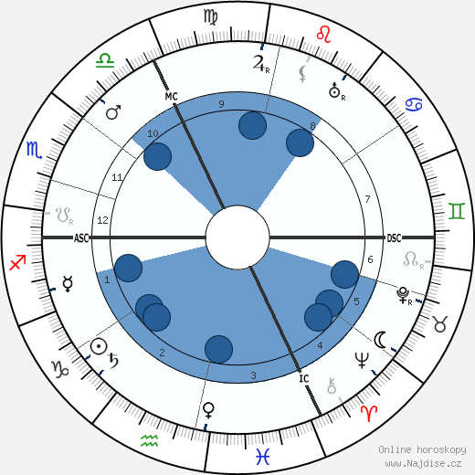 Adolph Zukor wikipedie, horoscope, astrology, instagram