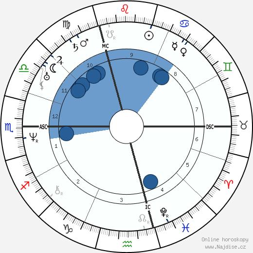 Adolphe Charles Adam wikipedie, horoscope, astrology, instagram