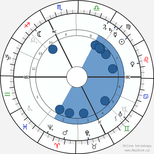 Adolphe Francois Appia wikipedie, horoscope, astrology, instagram