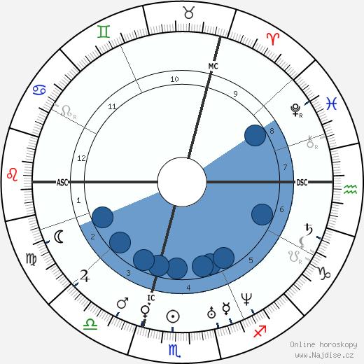 Adolphe Sax wikipedie, horoscope, astrology, instagram
