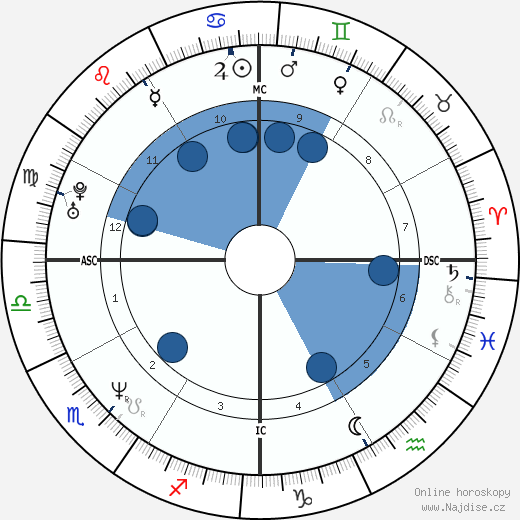 Adrian Caldwell wikipedie, horoscope, astrology, instagram