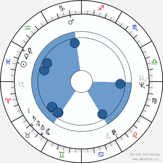 Adrian Lyne wikipedie, horoscope, astrology, instagram