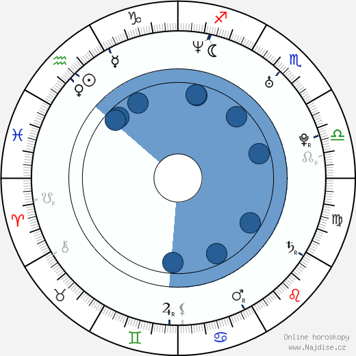 Adrian R'Mante wikipedie, horoscope, astrology, instagram