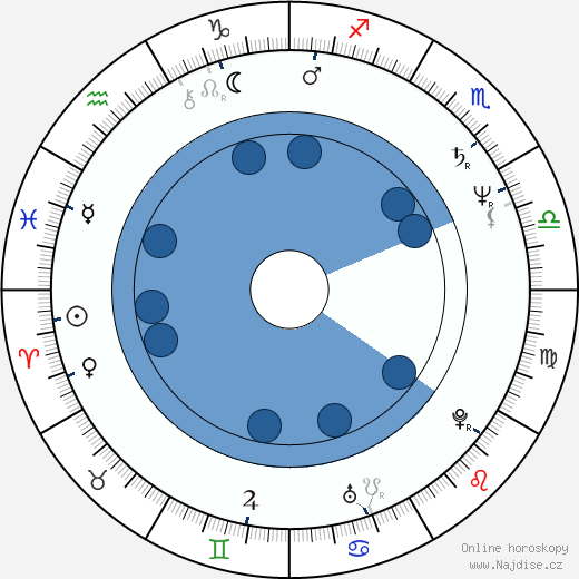 Adrian Severin wikipedie, horoscope, astrology, instagram