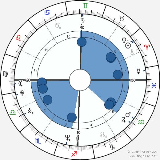 Adrien Brody wikipedie, horoscope, astrology, instagram