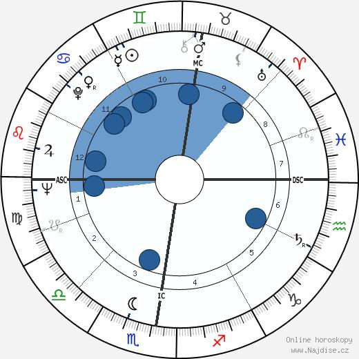 Adrien Fainsilber wikipedie, horoscope, astrology, instagram