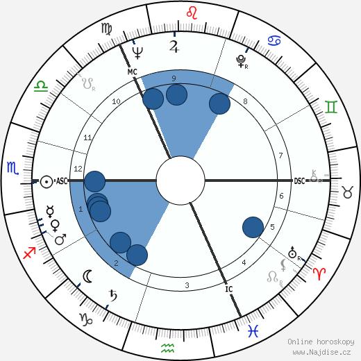 Adrienne Corri wikipedie, horoscope, astrology, instagram