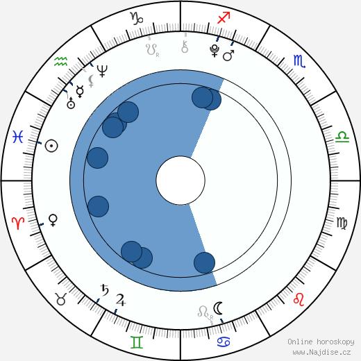 Agáta Zimová wikipedie, horoscope, astrology, instagram