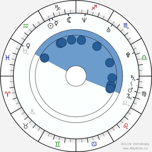 Agim Kaba wikipedie, horoscope, astrology, instagram