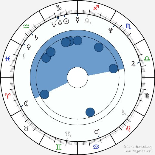 Aglaja Šilovskaja wikipedie, horoscope, astrology, instagram