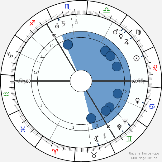 Agnes Anne Abbot wikipedie, horoscope, astrology, instagram