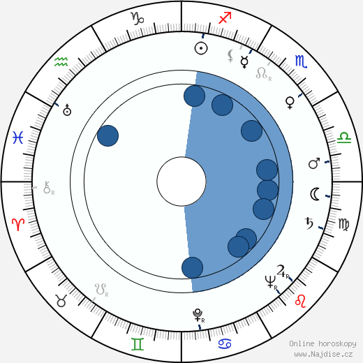 Agnes Fink wikipedie, horoscope, astrology, instagram